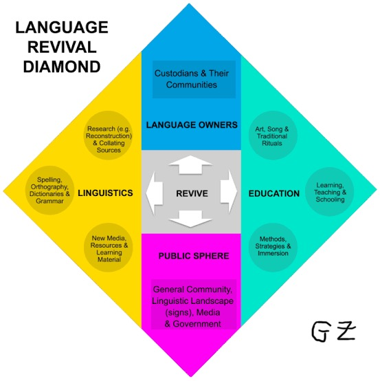 Language revival diamond lard Ghil'a