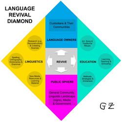 Language revival diamond lard Ghil'a