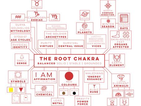 Root Chakra Symbolism