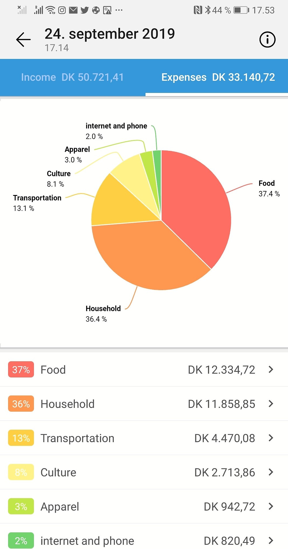 This is our family budget of 3 weeks travel in Japan. In DDK