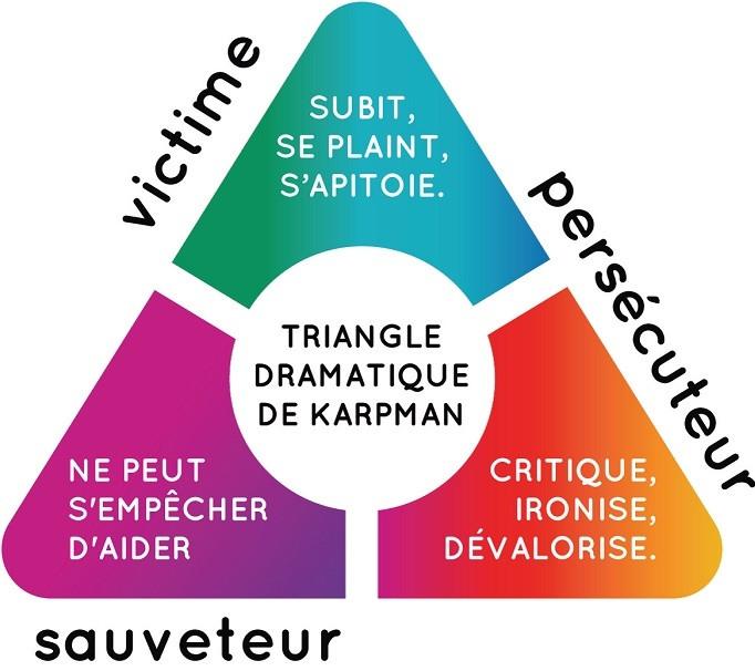 Schéma illustré du triangle de Karpman