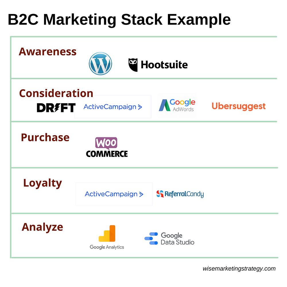 b2c marketing stack example