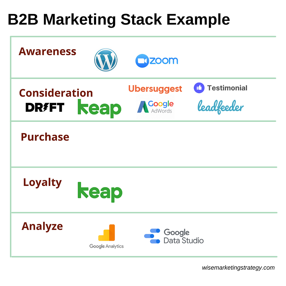b2b marketing stack example