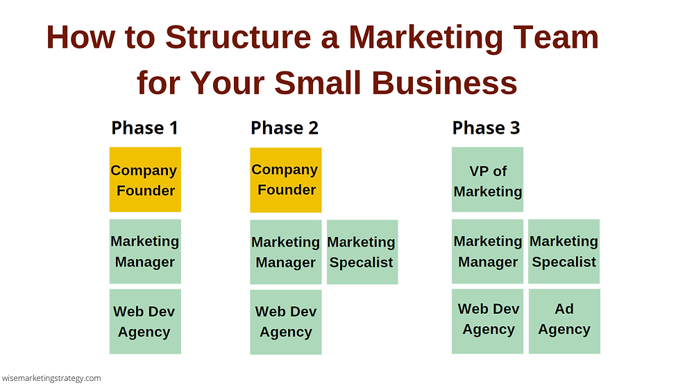 how to structure a marketing team