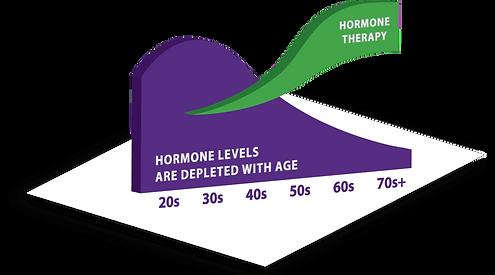 graph_hormone.png