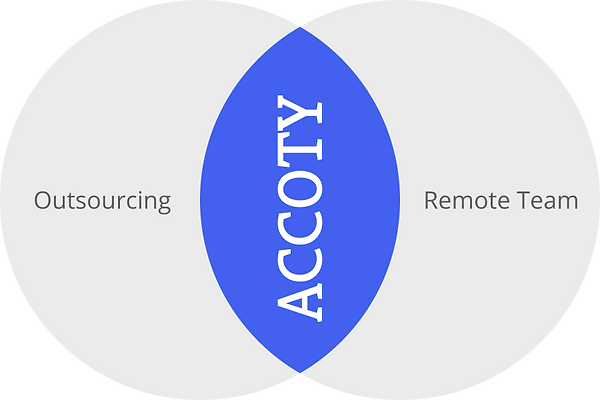 what is accoty.png