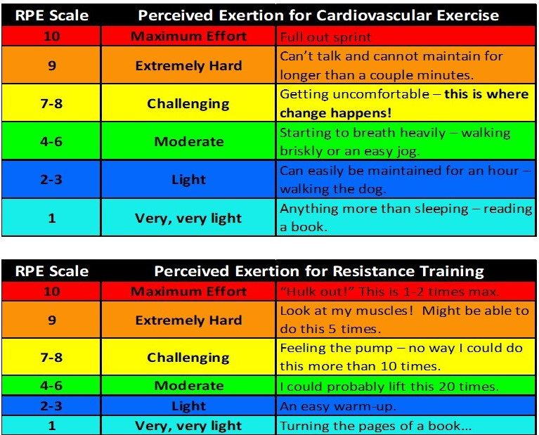 Using the RPE (Rating of Perceived Exertion) is the cheapest and easiest way to measure your intensity.