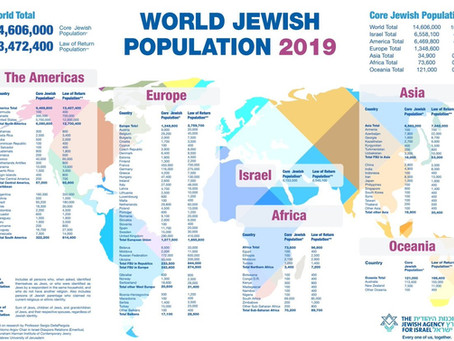 Pesquisa: População Mundial Judaica