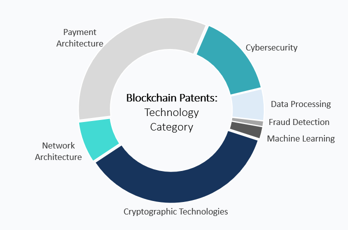 blockchain enabling technologies
