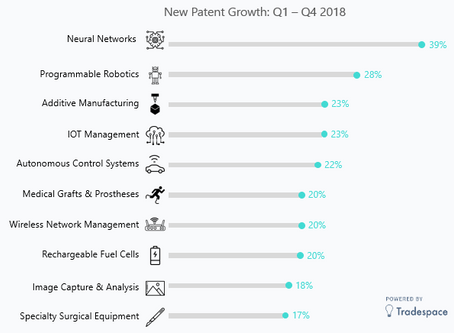 Emerging Technology Trends: 2018