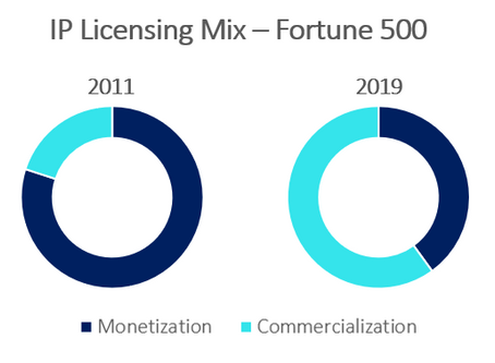 Big Companies are Changing Course on IP Licensing