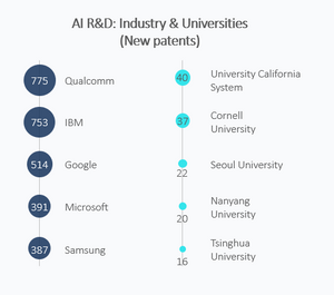 companies with the most AI technology artificial technology