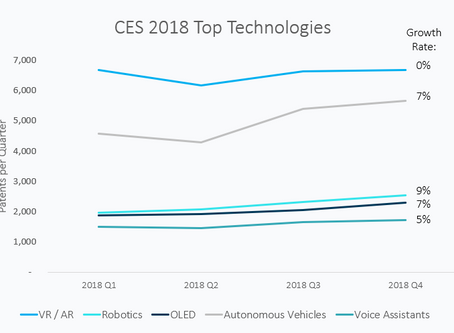CES 2018 Top Technologies: Where are They Now?