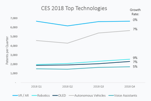 CES 2018 Top Consumer Technologies
