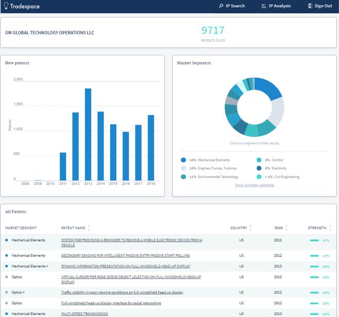 IP Portfolio analysis and commercialization