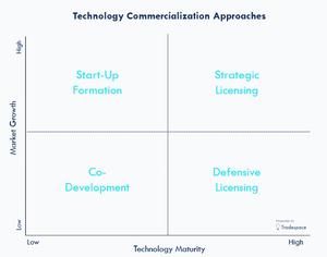 Commercialization Strategy Innovation