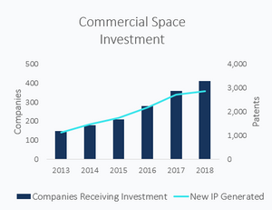 commercial space investment