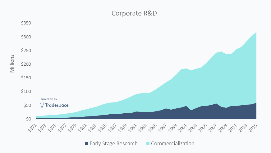 Corporate innovation and R&D