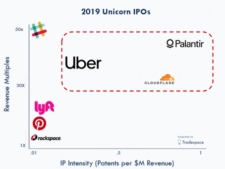 What IP Can Tell Us About 2019's Unicorn IPOs