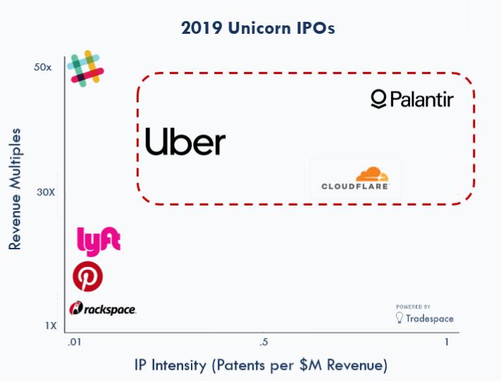 Unicorn IPO IP