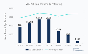 Virtual Reality VR / AR investment venture capital VC
