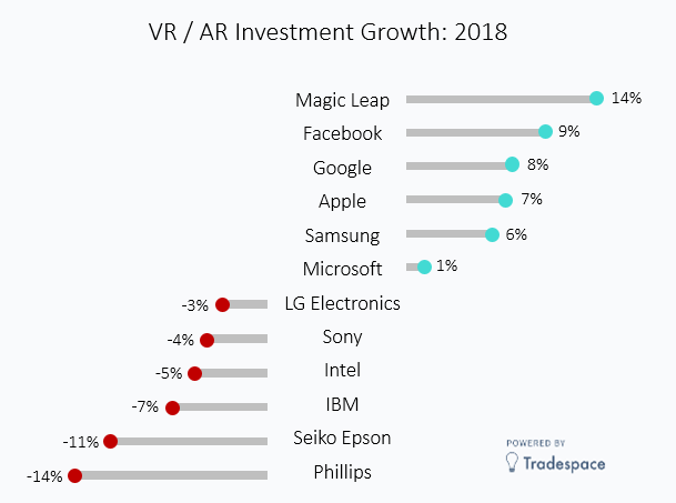 Virtual Reality VR / AR top companies market leaders