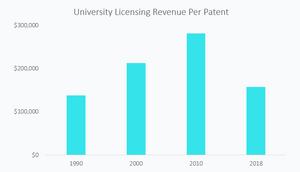 University Technology Licensing Commercialization