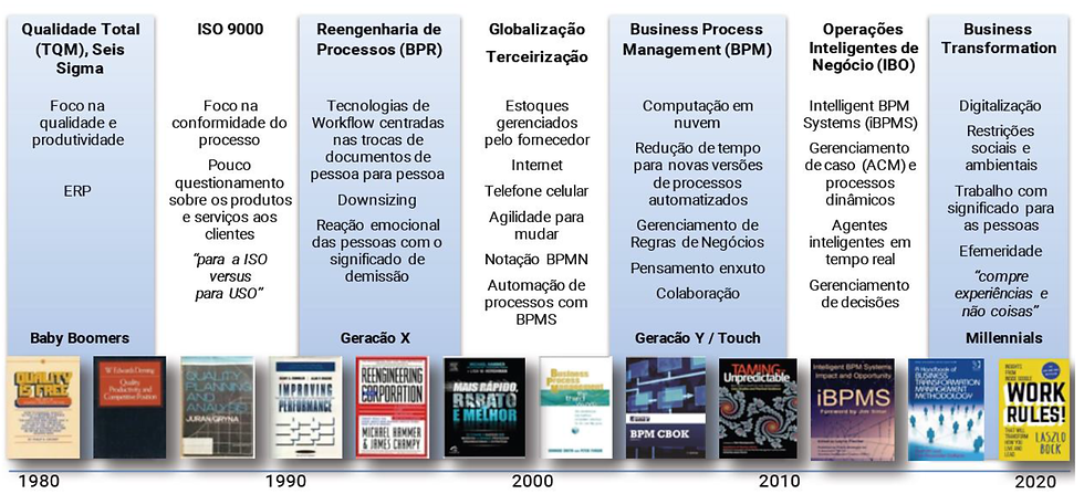 Evolução de BPM.png