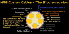 NRG Custom Cables - 'The 5' construction