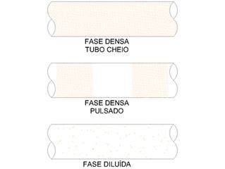 TRANSPORTE PNEUMÁTICO FASE DILUÍDA x FASE DENSA