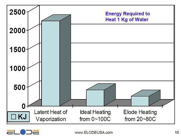 Heating Chart 1Kg.jpg