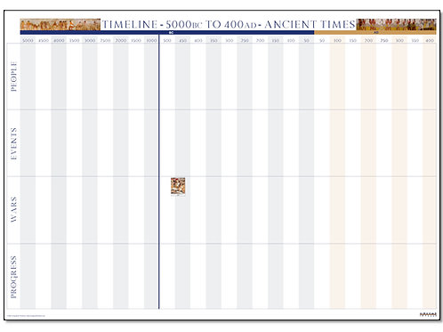 Ancient Times 5000 BC - 400 AD - Printed Timeline Poster