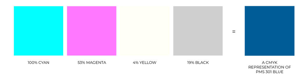 Example of CMYK Ink Representation
