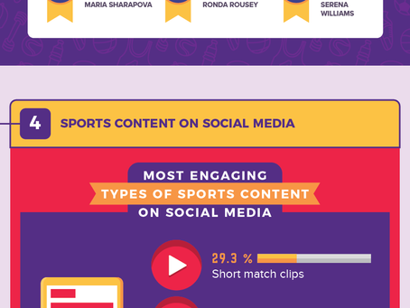 The Growing Impact of Social Media On Sports