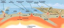 Plaques tectoniques 9 subduction.jpg