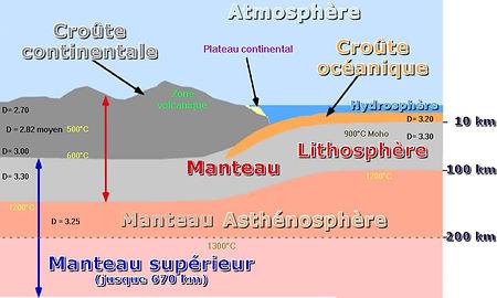 lithosphere-asthenosphere-croute 2.jpg