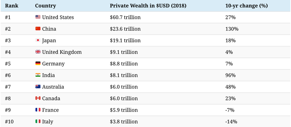 Global Wealth Per Country