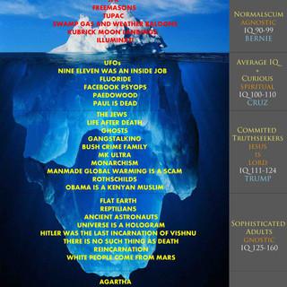 Red Pill Iceberg