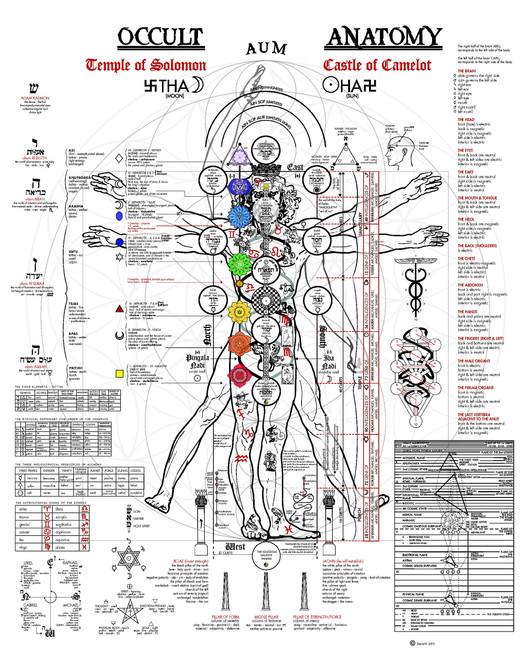 Occult Anatomy of Man