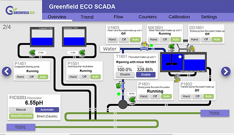 Greenfield ECO SCADA.png