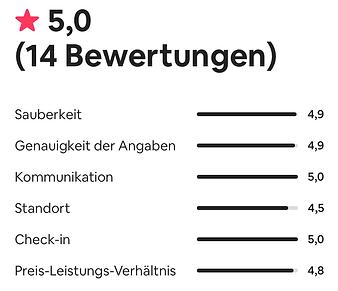 Bewertung_airbnb.png