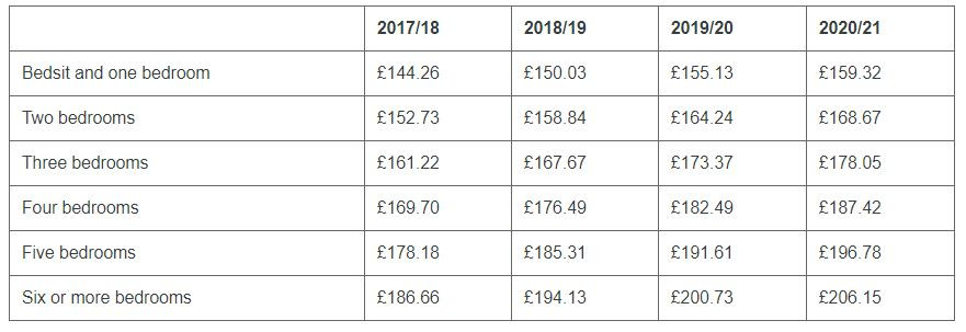 Table Showing: The weekly rent benchmarks from 2017/18 to 2019/18