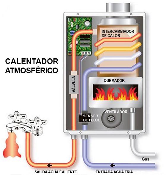 calentador-atmosferico