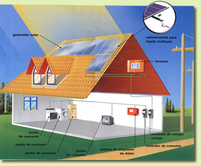 ejrmplo_fotovoltaica_p