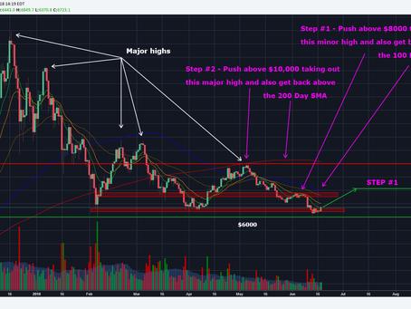 Bitcoin - June 18th Market Update