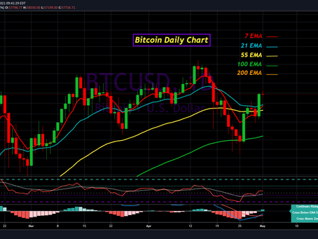 Bitcoin analysis for May 1st 2021