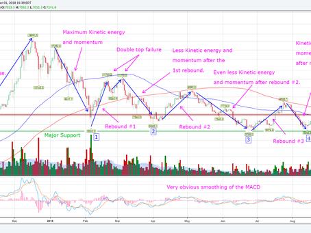 Anatomy of the Bitcoin Price Pattern