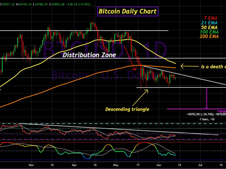 Bitcoin Update for June 13th, 2021