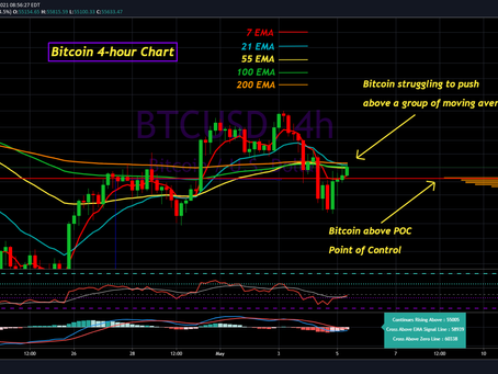 My Bitcoin Analysis for May 5th, 2021
