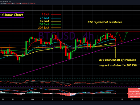 Bitcoin Update for May 9th, 2021